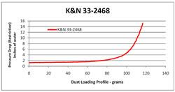 Gráfico de Restricción para el Filtro de Aire 33-2468