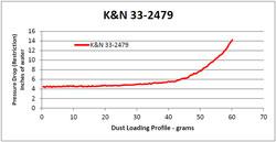Diagrama de flujo de aire para el filtro de aire 33-2479