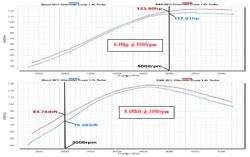 Gráfico del Dinamómetro para el Chevy Cruze Turbo de 1.4L 2011 a 2016