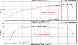 Gráfico del Dinamómetro para el Sistema de Admisión de Aire Typhoon 69-8611TTK