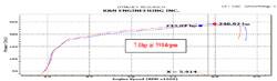 Resultados de Dyno para un Toyota Camry 3.5L 2012 con toma de aire 69-8618TS instalada