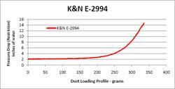 Tabla de Restricción para el Filtro de Aire E-2994